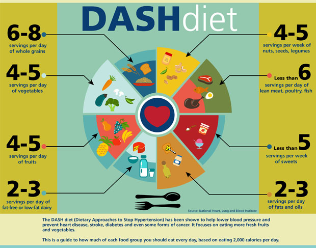 Dash diet helps maintain a healthy heart from his first in depth study of the physiology of the body dr tom di salvo became enamored with the heart he found magic in the seamlessness of its ccuart Choice Image